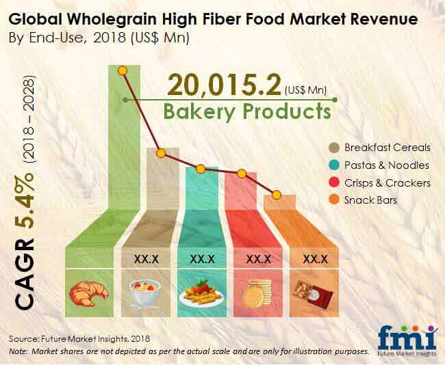whole grain and high fiber foods market