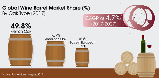 wine barrel market