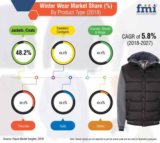winter wear market