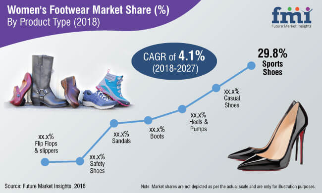 womens footwear market