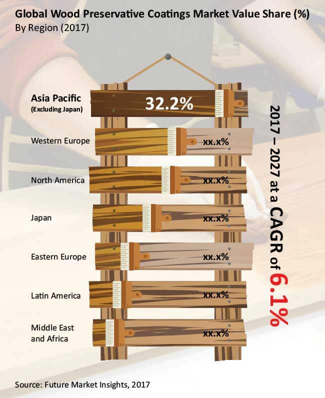 wood preservative coatings market