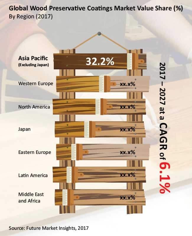 wood preservative coatings market