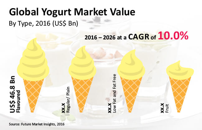 yogurt market