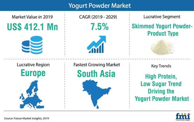 yogurt powder market snapshot