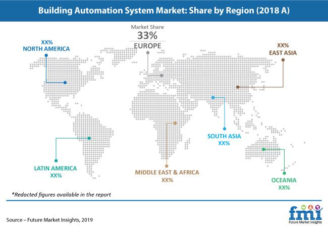 building automation system market pr
