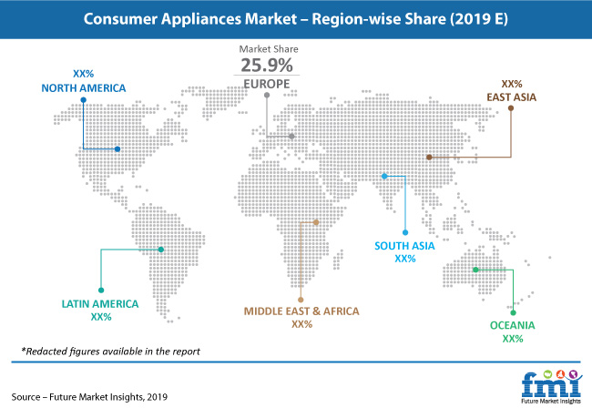 consumer appliances market pr