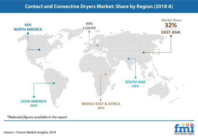 contact and convective dryers market pr image