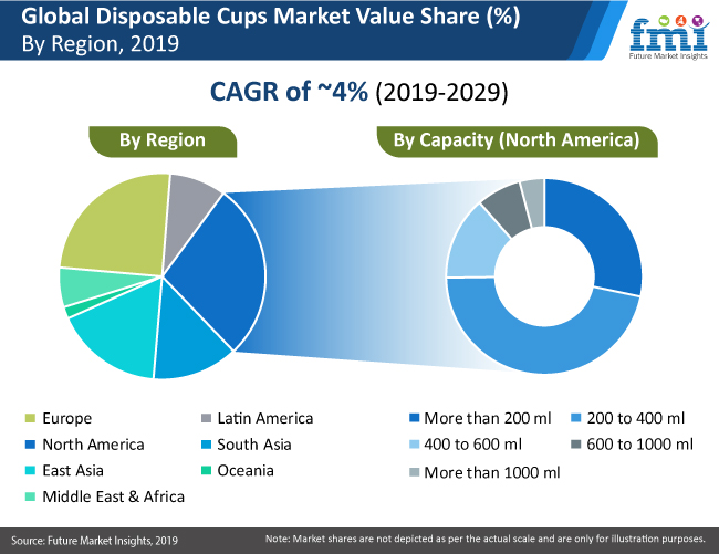 disposable cups market pr