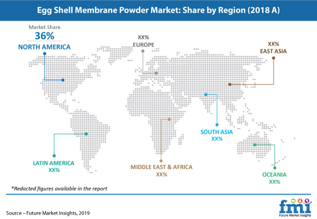 egg shell membrane powder market share pr image