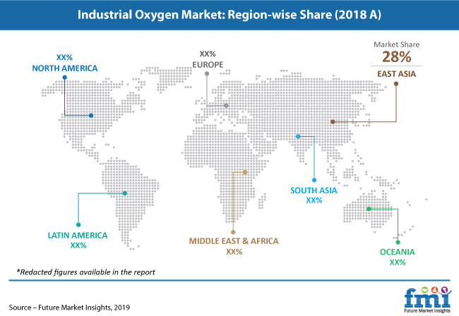 industrial oxygen market share pr image