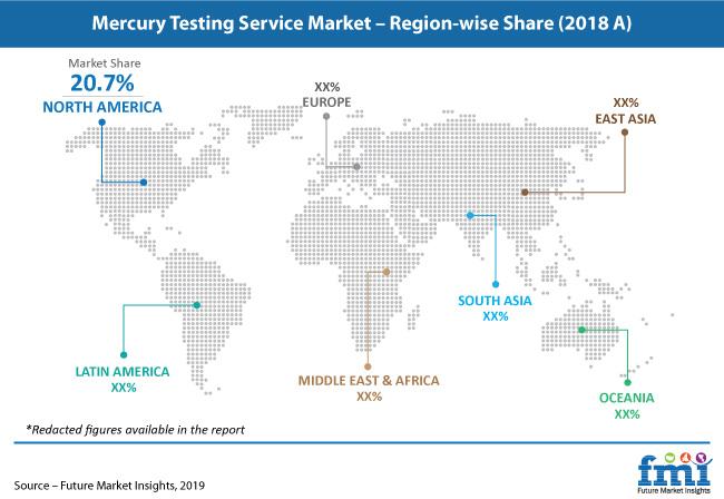 mercury testing service market pr image