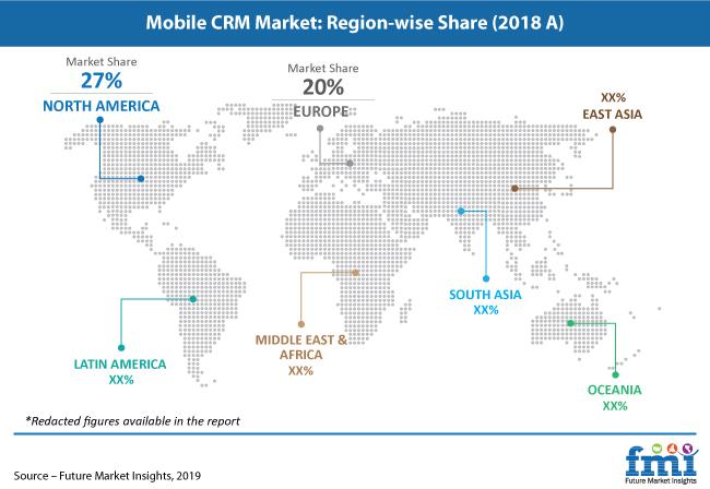 mobile crm market region wise share