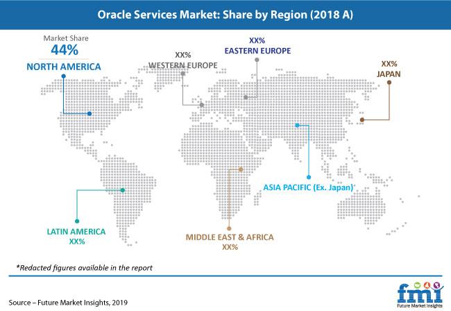 oracle services market pr image