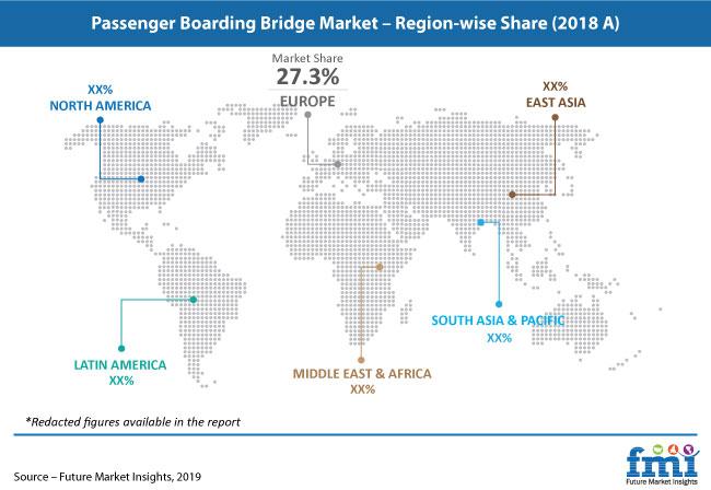 passenger boarding bridge market pr image