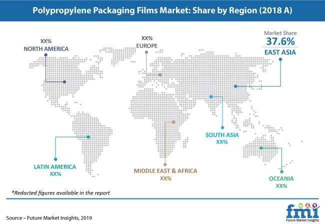 polypropylene packaging films market share by region 2018 a