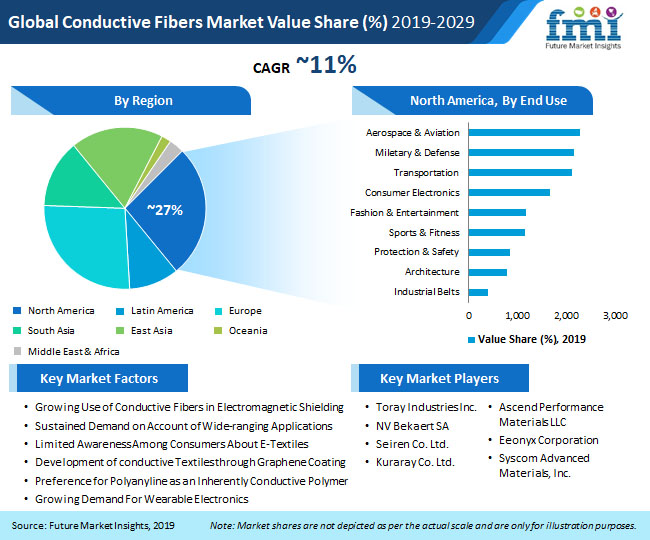 pr image global conductive fibers market