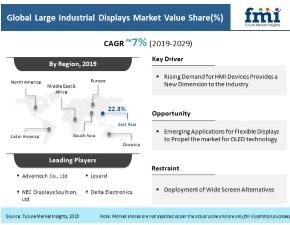 pr large industrial displays market