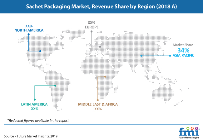 sachet packaging market revenue share pr image