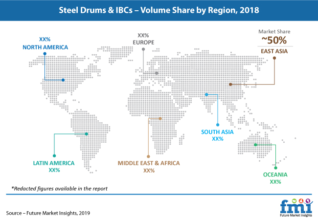 steel drums and ibcs volume share by region pr