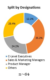 Primary Interview Splits building automation system market 1