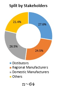 Primary Interview Splits building automation system market 2