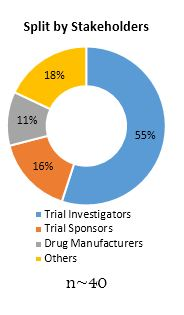 Primary Interview Splits clinical trials landscape market split by stackeholders