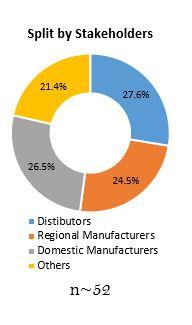 Primary Interview Splits consumer appliances market split by stakeholders