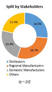 Primary Interview Splits contact convective dryers market split by stakeholders