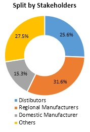 Mobile CRM Market Split By Stakeholders