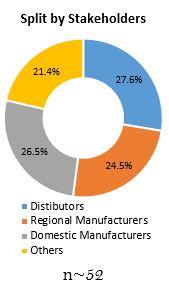 Primary Interview Splits mri pulse oximeters market split by stakeholders