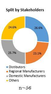 Primary Interview Splits polypropylene packaging films market split by stakeholders