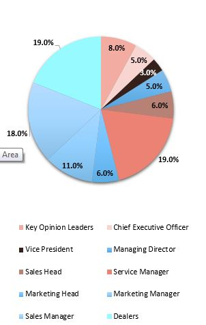 Primary Research Interview Splits