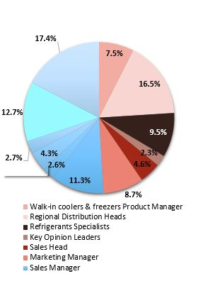 Primary Interview Splits primary interview splits walk in cooler freezers market synop