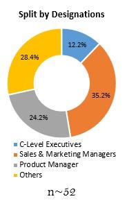 Primary Interview Splits split by designation eggshell membrane powder market