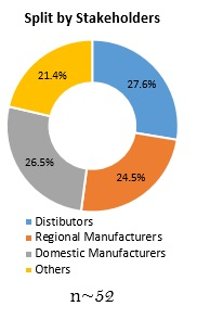 Primary Interview Splits split by stakeholders industrial valves market