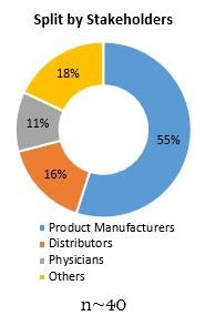 Primary Interview Splits surgical tourniquets market 2