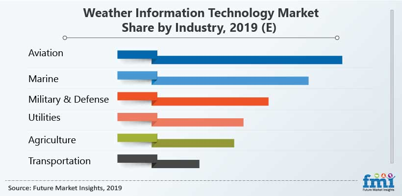 Weather Information Technology Market Share by Industry, 2019 (E)