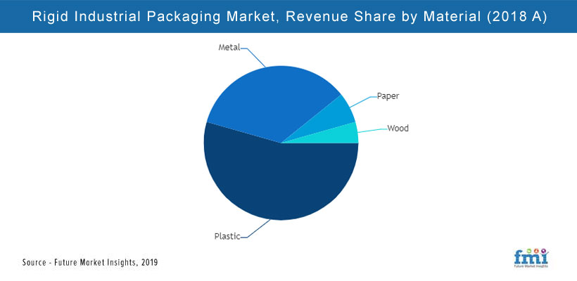 Rigid Industrial Packaging Market