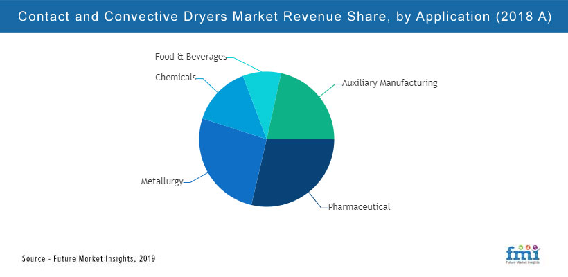Contact And Convective Dryers Market Analysis