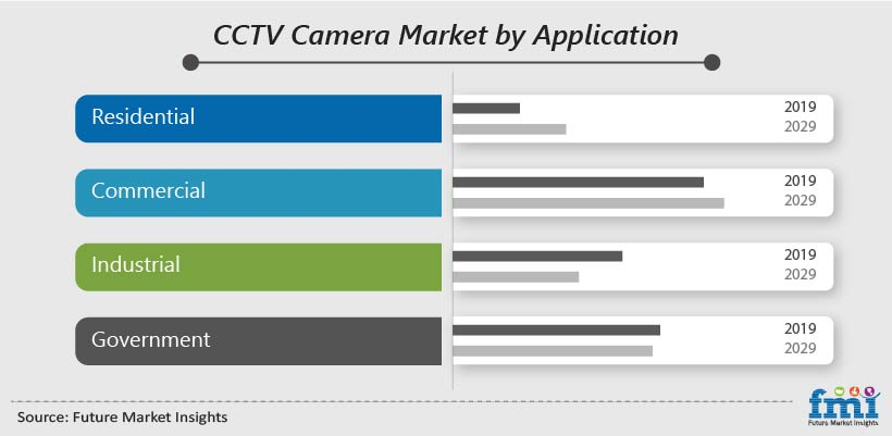CCTV Camera Market by Application