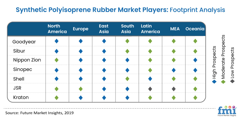 Synthetic Polyisoprene Rubber Market