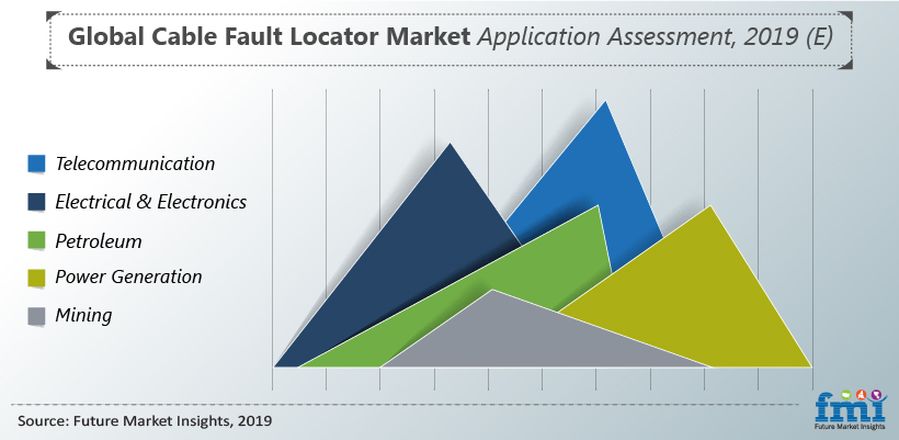 Global Cable Fault Locator Market Application Assessment, 2019 (E)