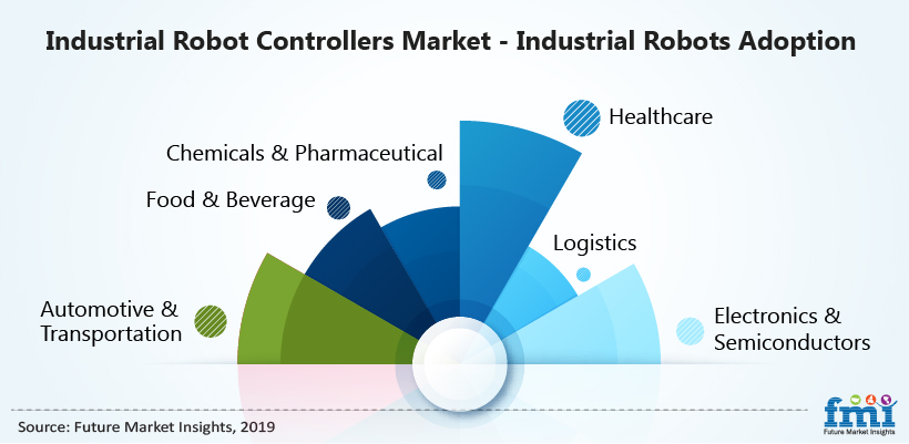Industrial Robot Controllers Market