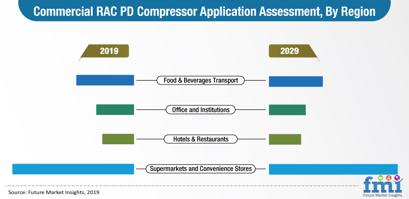 commercial rac pd compressor application assessment by region