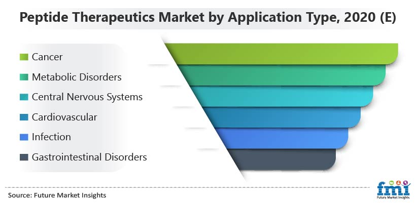 Peptide Therapeutics Market by Application Type, 2020 (E)