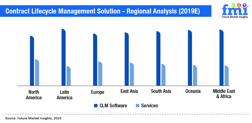 Contract Lifecycle Management Solution - Regional Analysis (2019E)
