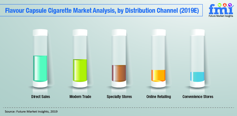 flavour capsule cigarette market analysis by distribution channel (2019 E)