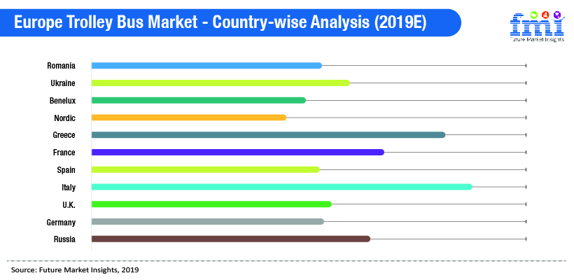 Europe Trolley Bus Market - Country-wise Analysis (2019E)