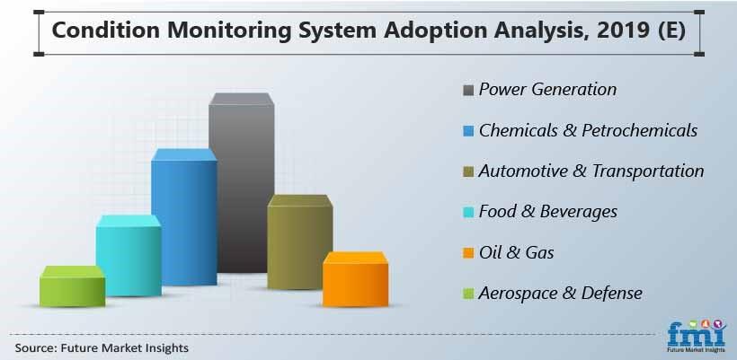 Condition Monitoring System Adoption Analysis, 2019 (E)