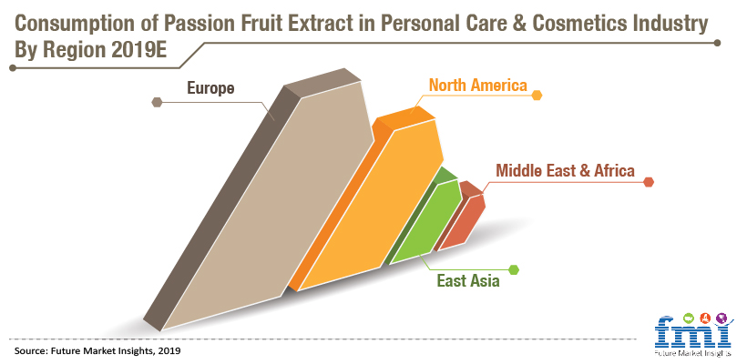 Consumption of Passion Fruit Extract in Personal Care & Cosmetics Industry By Region 2019 E